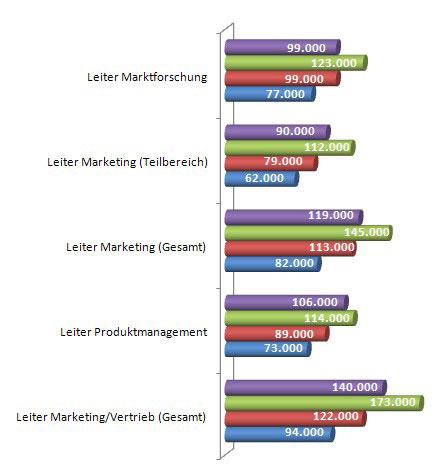 Gehalt Einkommen Marketing Führungskraft