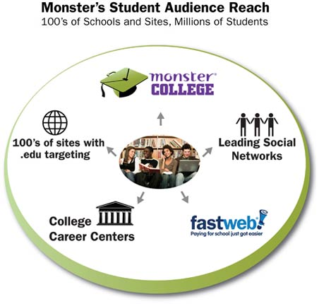 Monster's Student Audience Reach